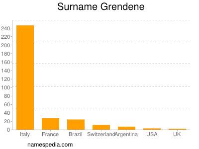 Surname Grendene