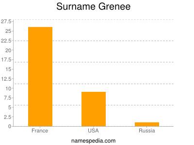 Surname Grenee