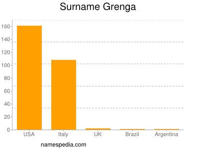 Surname Grenga