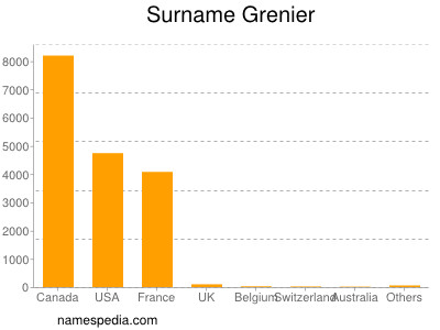 Surname Grenier
