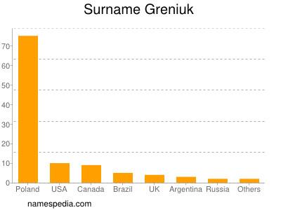 Surname Greniuk