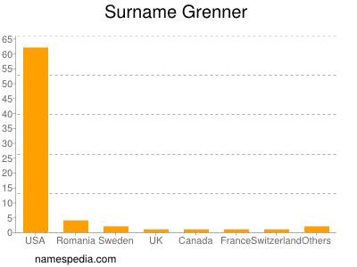 Surname Grenner