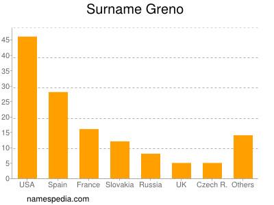 Surname Greno