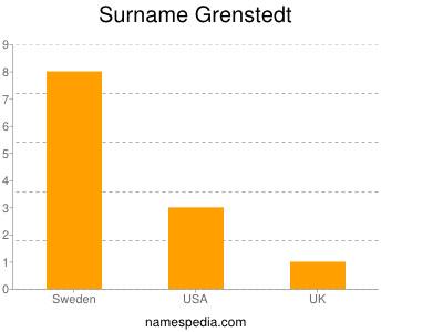 Surname Grenstedt