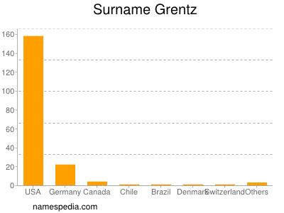 Surname Grentz