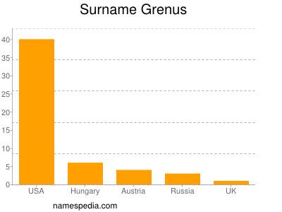 Surname Grenus