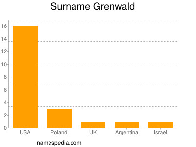 Surname Grenwald