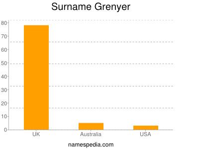 Surname Grenyer