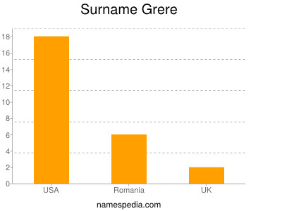 Surname Grere