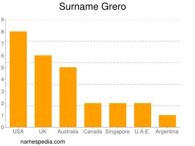 Surname Grero