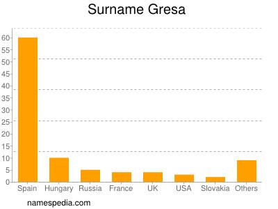 Surname Gresa
