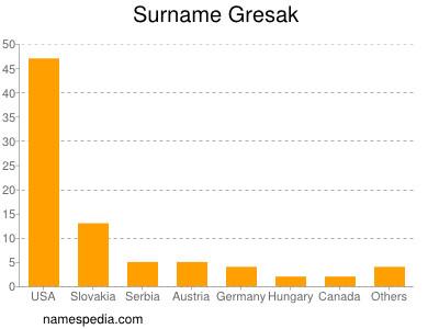 Surname Gresak