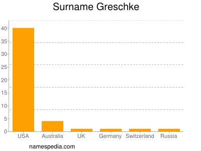 Surname Greschke