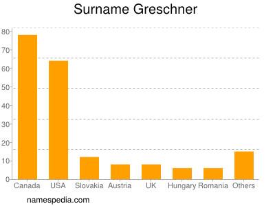Surname Greschner