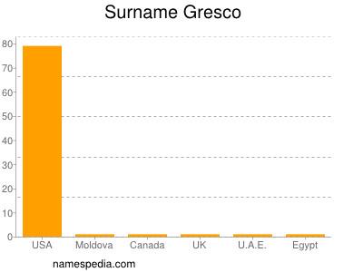 Surname Gresco