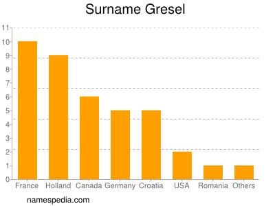 Surname Gresel