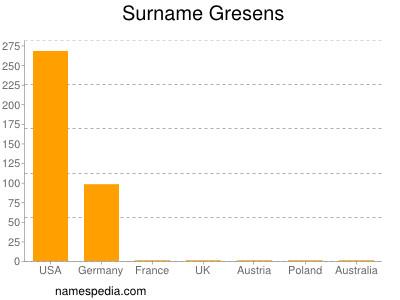Surname Gresens
