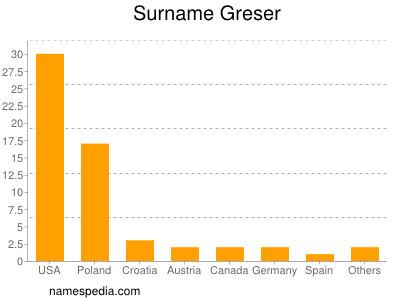 Surname Greser