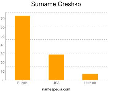 Surname Greshko