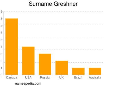 Surname Greshner