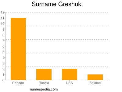 Surname Greshuk