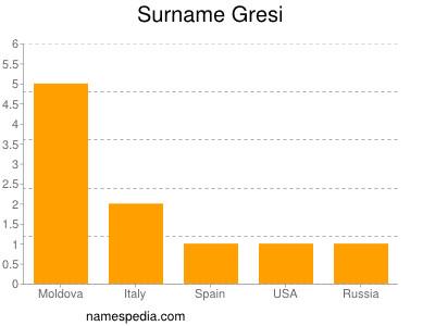 Surname Gresi