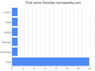 Given name Gresilda