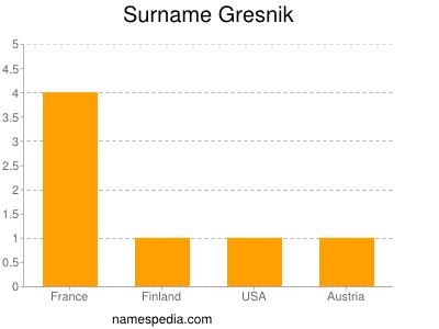 Surname Gresnik