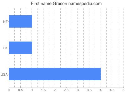 Given name Greson