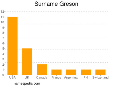 Surname Greson