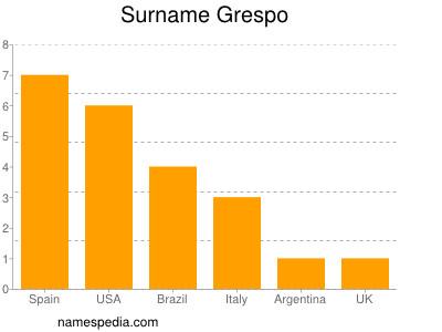 Surname Grespo
