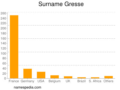 Surname Gresse