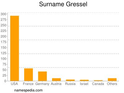 Surname Gressel