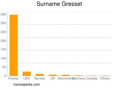 Surname Gresset
