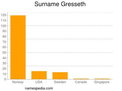 Surname Gresseth