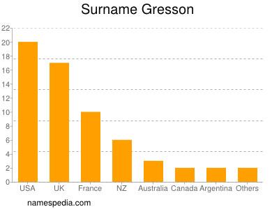 Surname Gresson