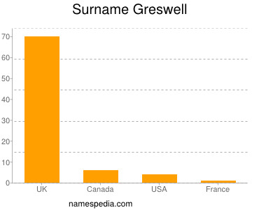 Surname Greswell