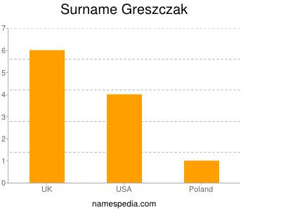 Surname Greszczak