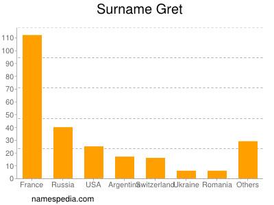 Surname Gret