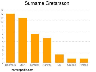 Surname Gretarsson