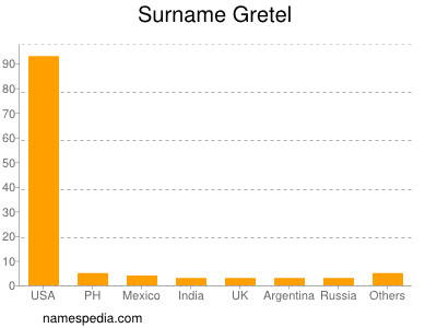 Surname Gretel