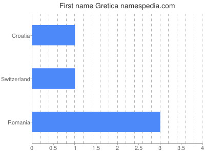 Given name Gretica
