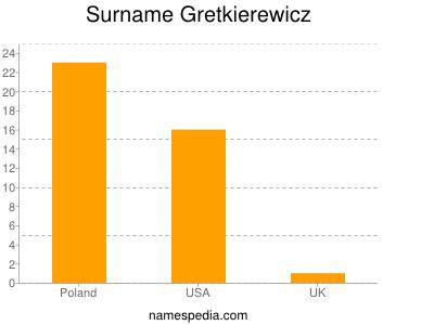 Surname Gretkierewicz