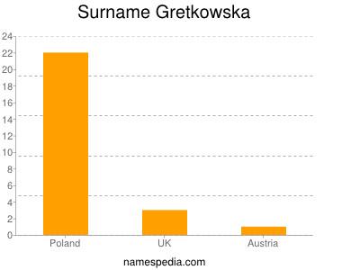 Surname Gretkowska