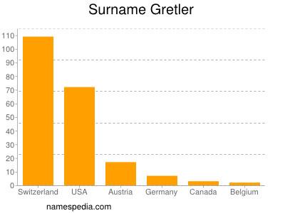Surname Gretler