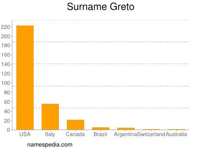 Surname Greto