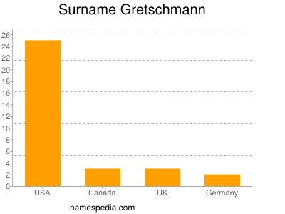 Surname Gretschmann