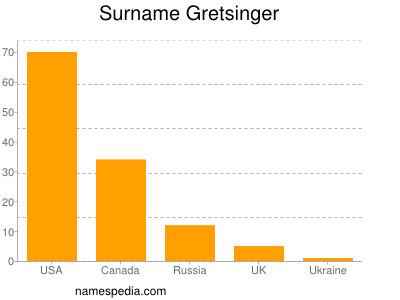 Surname Gretsinger