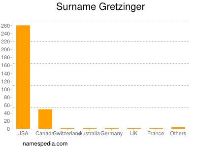 Surname Gretzinger