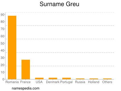 Surname Greu